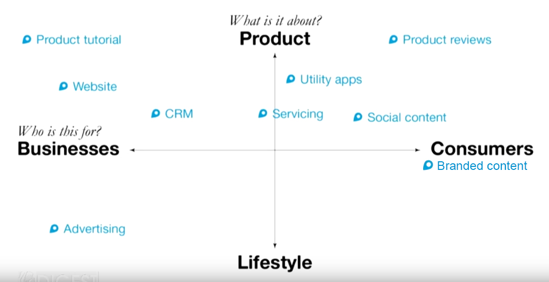 Un grafico sul branded content: prodotto, business, stile di vita e consumatore ai quattro estremi. I contenuti di marca sono posizionati nell'area del consumatore.